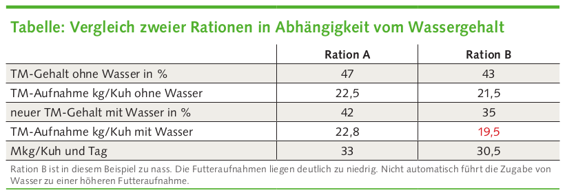 Den Kühen das Wasser reichen - www.kuehe-gesund-fuettern.de
