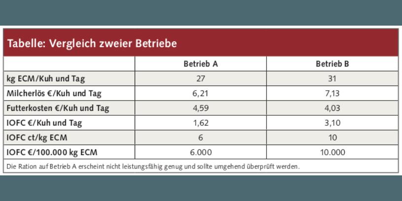 Tabelle Vergleich zweier Betriebe - www.kuehe-gesund-fuettern.de