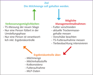 Futterumstellung Controlling Grundfutterwechsel - www.kuehe-gesund-fuettern.de