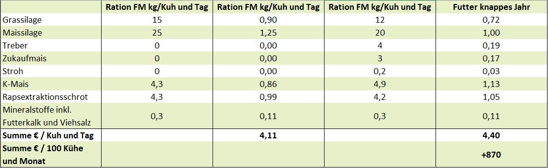 Rationen - www.kuehe-gesund-fuettern.de